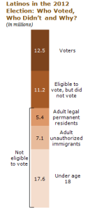 An Awakened Giant  The Hispanic Electorate is Likely to Double by 2030   Pew Hispanic Center